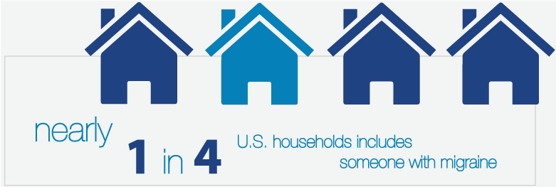 Nearly 1 in 4 U.S. households includes someone with migraines.